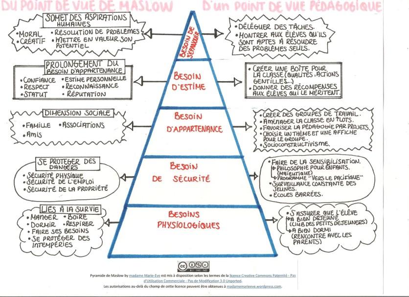 https://madamemarieeve.files.wordpress.com/2010/12/pyramide-de-maslow-jpeg-001.jpg